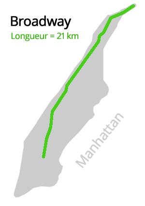 Broadway, 21 km de long